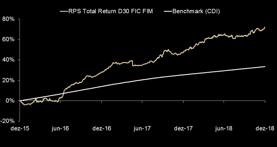 Rps Total Return D30 FICFI Mult