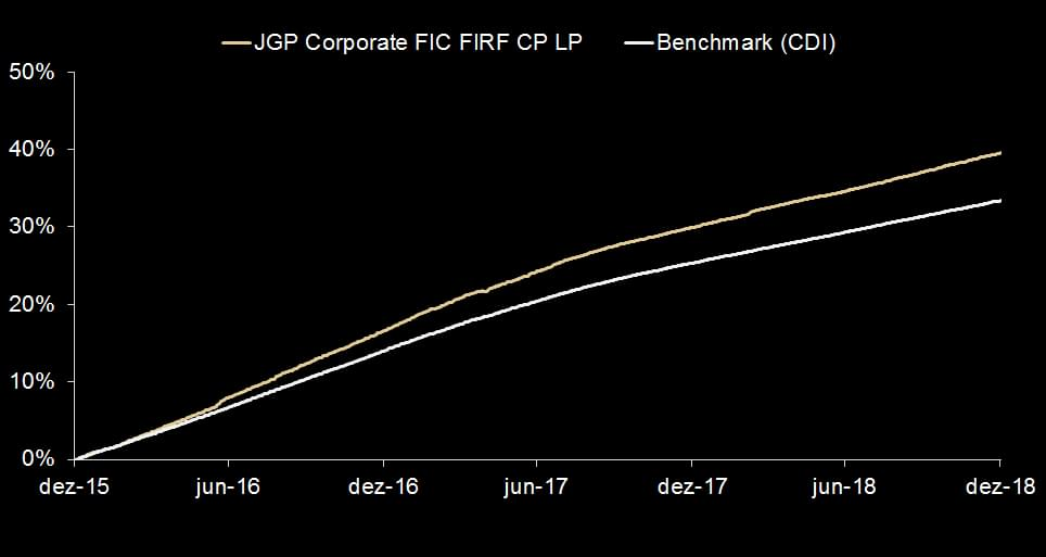 Jgp Corporate Fc FI RF Cred Priv LP